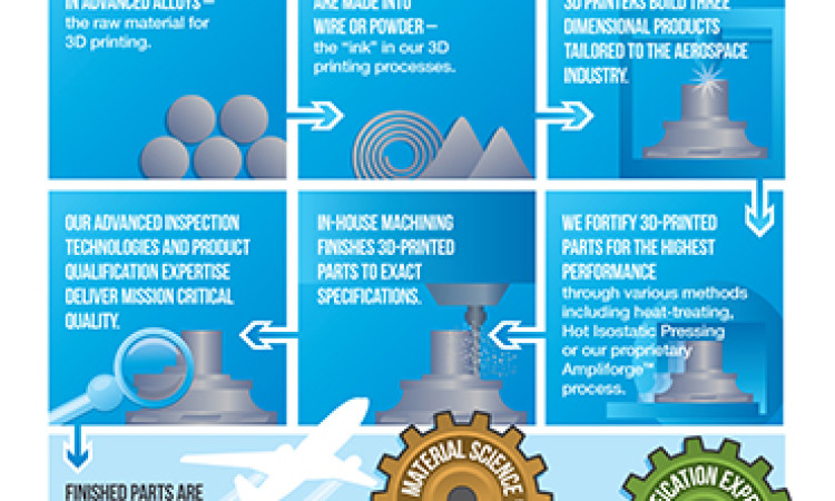 Alcoa to Supply 3D-Printed Metal Parts for Airbus