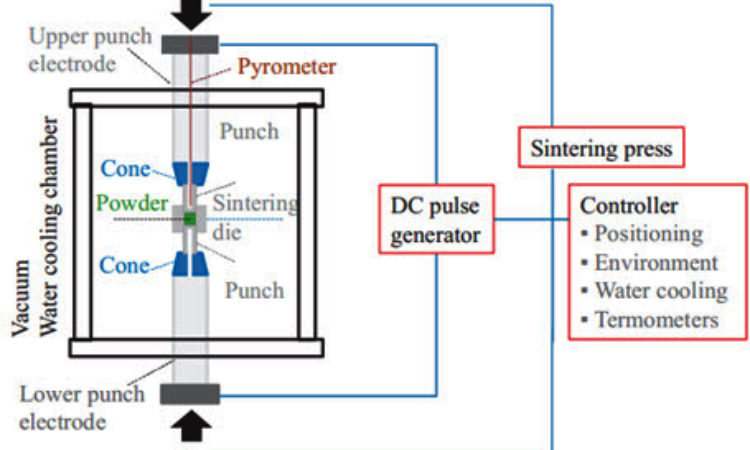 Pulsed Electric Current Sintering
