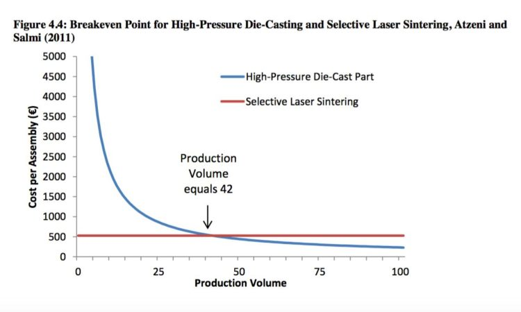 Vacuum Heat Treatment's Role in Additive Manufacturing (AM) 3D Printing