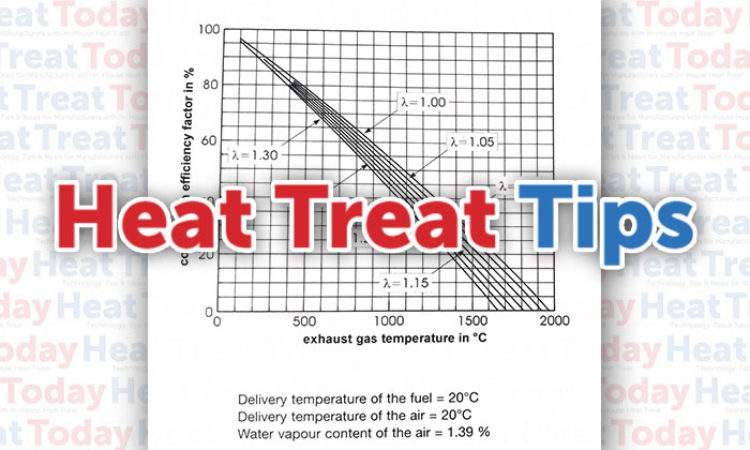 Heat Treat Tips: Effect of Exhaust Gas Temperature vs. O2on Efficiency