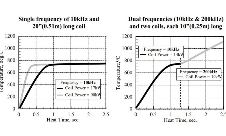 Dr. Valery Rudnev on . . . Equipment Selection for Induction Hardening: Continuous and Progressive Hardening, Part 2