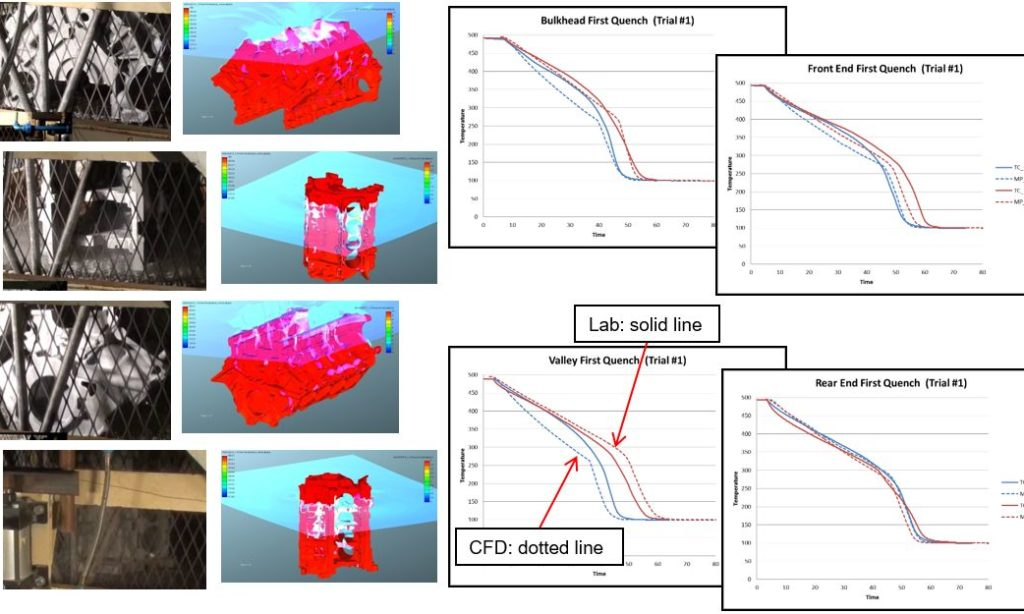 Using Virtual Tools For Quenching Process Design Heat